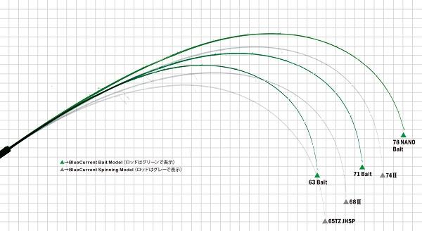 bait-curve