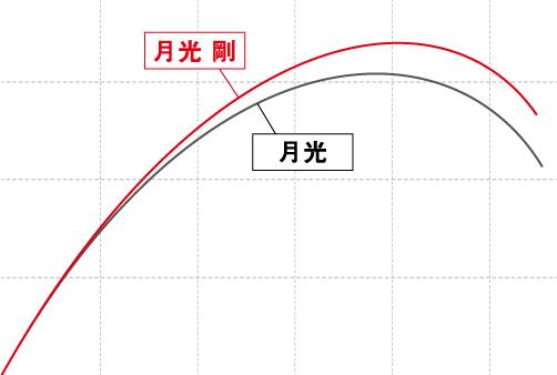 gekkou_tsuyoshi_hikaku